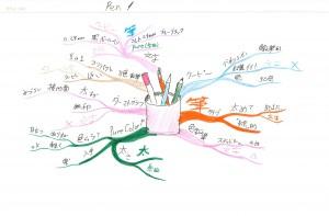 マインドマップの描き比べ