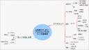 読書マップ:24時間ですっきり! ぐちゃぐちゃデスクのシンプル整理術