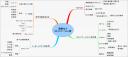 読書マップ:図解NLPコミュニケーション術