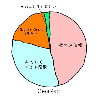 GearPadの所感