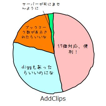 AddClips