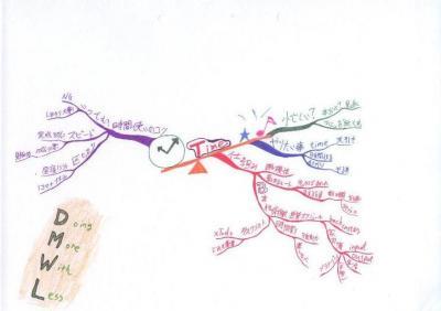 読書マインドマップ:レバレッジ時間術