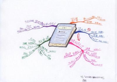 読書マインドマップ:そろそろ本気で継続力をモノにする!