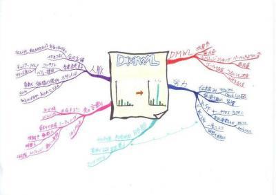 読書マインドマップ:レバレッジ・シンキング
