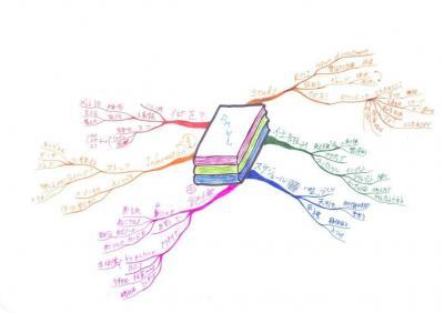 読書マインドマップ:レバレッジ勉強法
