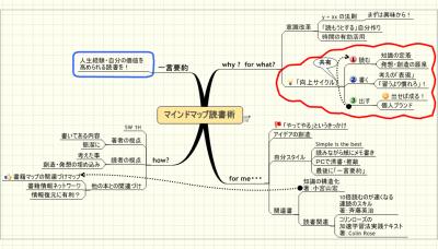 マインドマップ読書術_MindManager