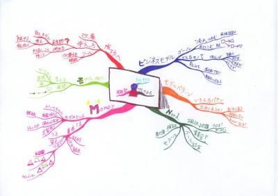 ビジネス実践塾:ビジネスモデルの作り方