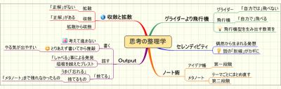読書マップ:思考の整理学