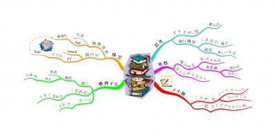 読書iMM:思考の整理学